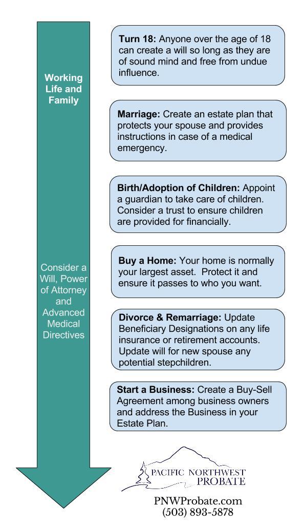 Oregon Estate Planning Timeline