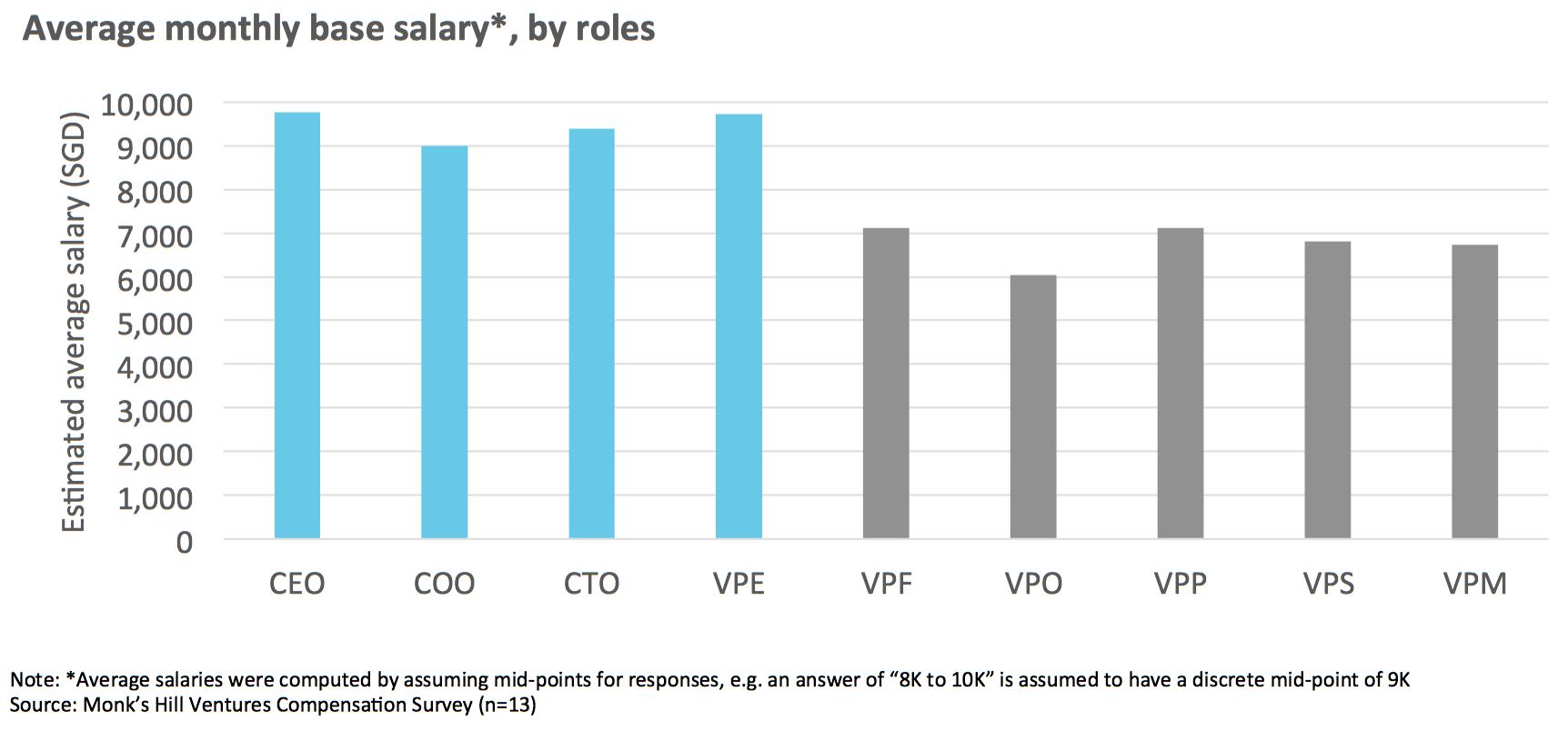 Chart 1   : Average base monthly salary of senior executives in Singapore tech startups