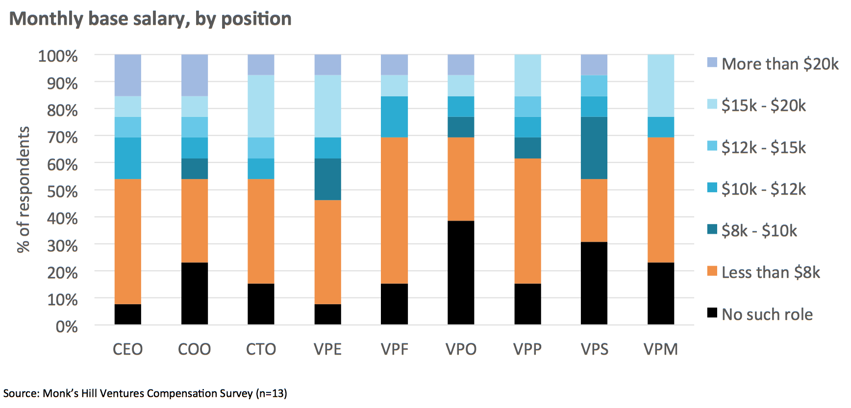 Chart 3  : Distribution of base monthly salary levels by position