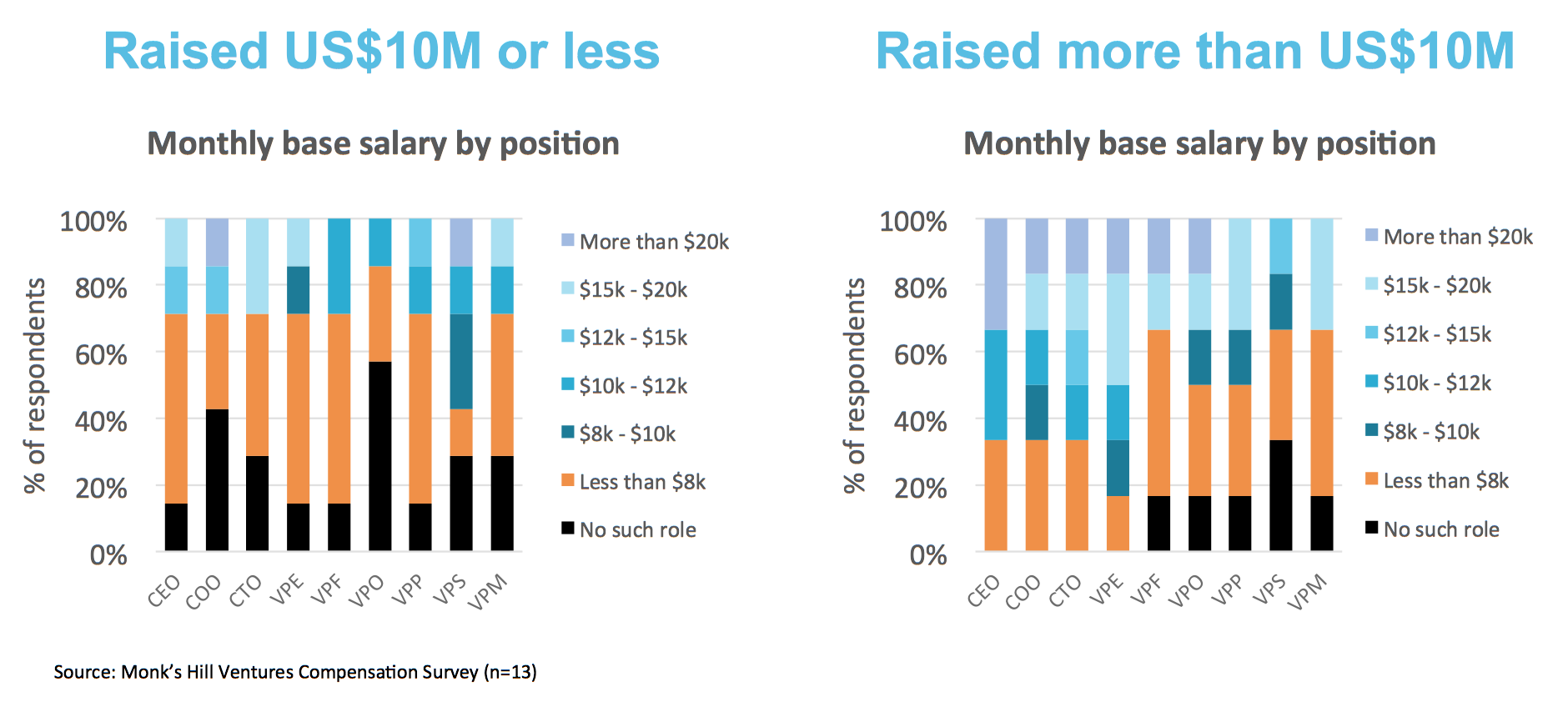 Chart 4  : Distribution of base monthly salary levels by position, for companies that have raised <US$10M, and those that have raised >US$10M.