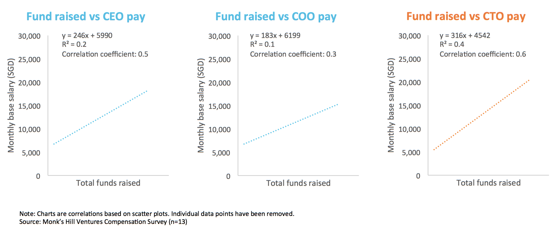 Chart 5  : Statistical correlation between funding raised and base monthly salary for C-level roles
