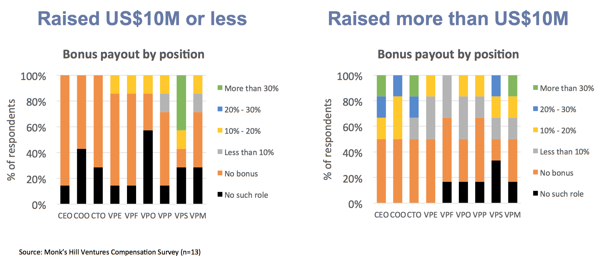 Chart 7  : Bonus payout as a percentage of overall compensation, by roles and by funding level.