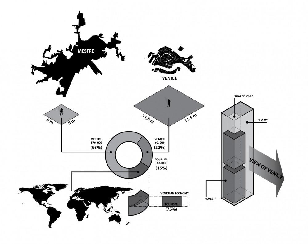 Urban Analyses + Studies = Conceptual Partí