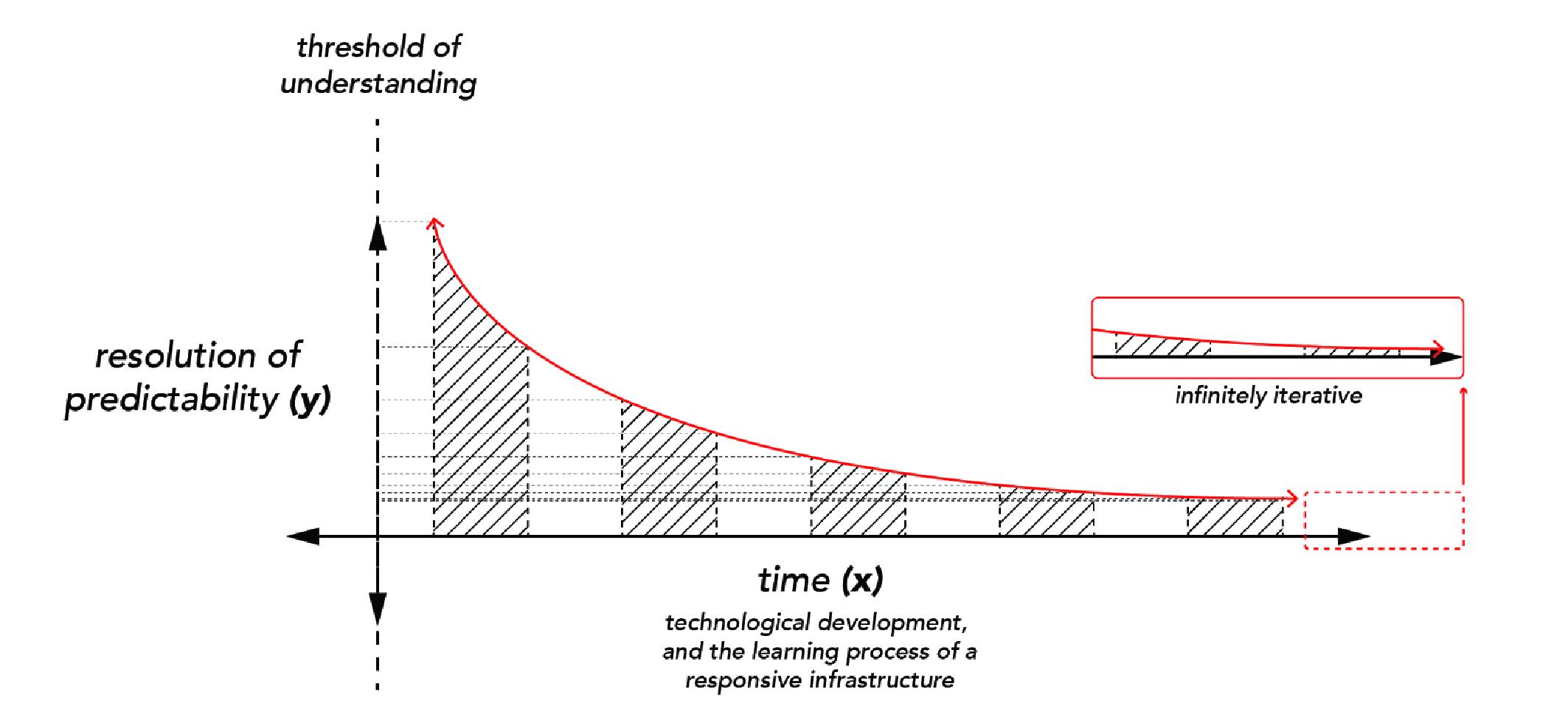 Leif Estrada, 2017, asymptote diagram, Responsive Environments and Artifacts Laboratory, Cambridge.