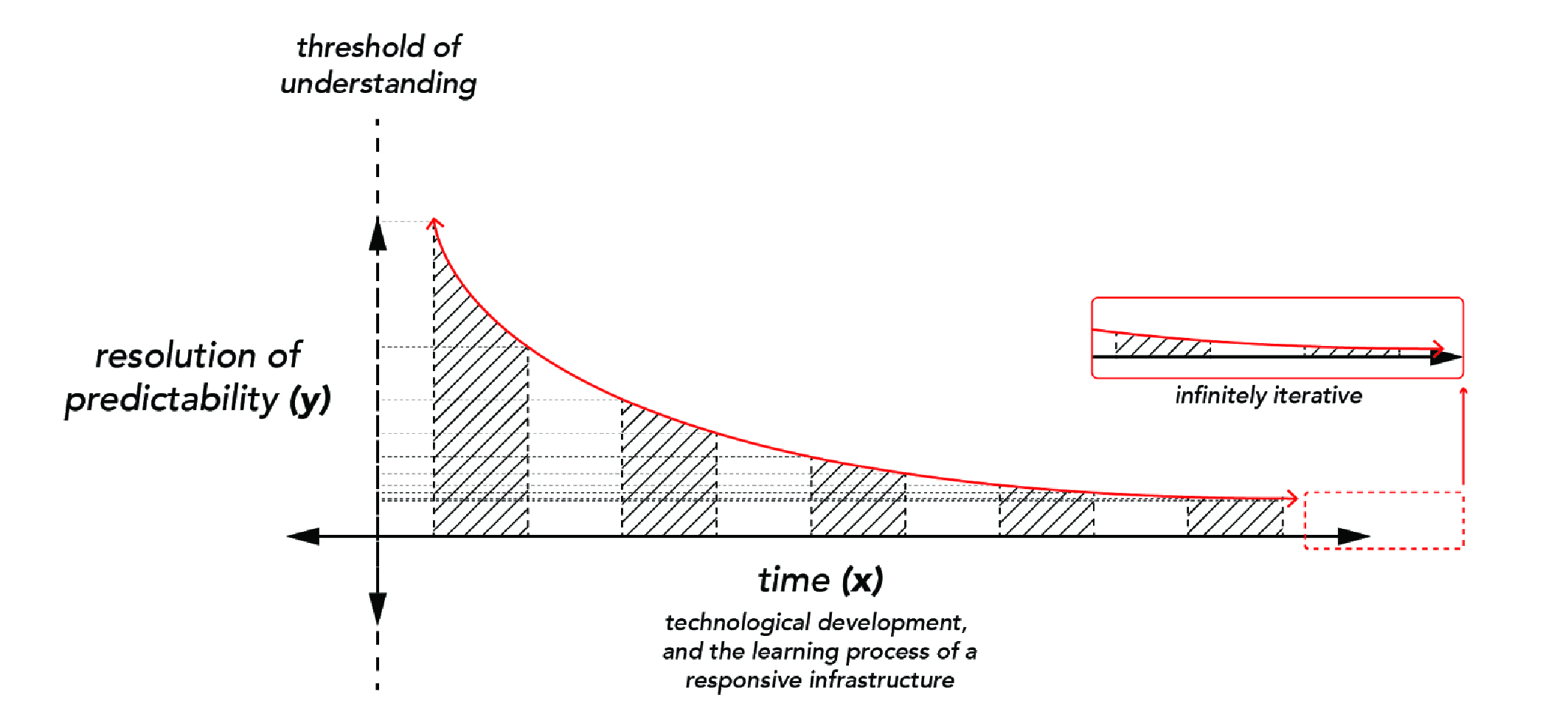 Fig. 3  A conceptual diagram, based upon the idea of an   asymptote  ; showing the resolution of phenomenal predictability in relation to time (the development of technological precision and a responsive infrastructure's understanding of its context.)   Diagram by Leif Estrada.