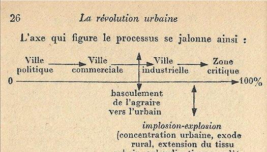 a diagram by Henri Lefebvre in  La Révolution Urbaine