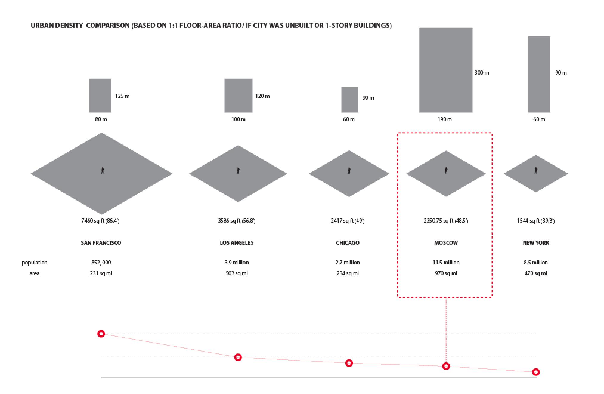 Urban Density Comparison