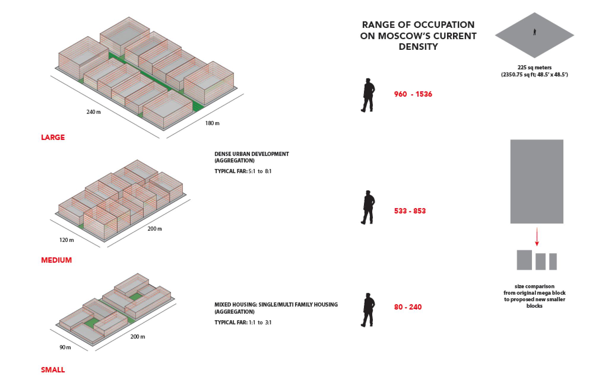 Moscow Density Analyses (FAR)