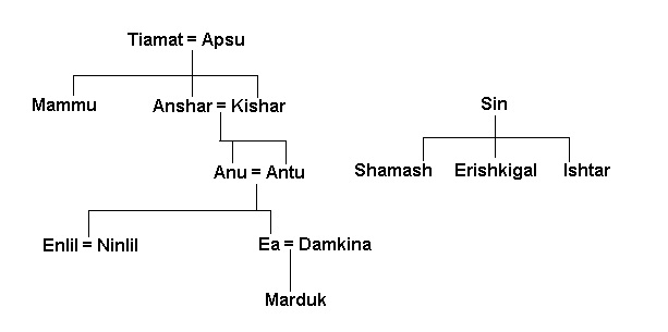 This chart helps to see how two Trinities developed, the first composed of 1) Anu (the father of the gods), 2) Ea (the god of wisdom and fresh water), and 3) Enlil (the high god, later replaced by Marduk), and the second composed of 1) Shamash (god of the sun), 2) Erishkigal (goddess of the underworld), and 3) Ishtar (goddess of love and war). From http://www.gods-heroes-myth.com/trees.html.
