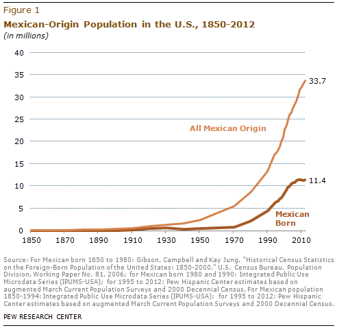 From http://www.pewhispanic.org/2013/05/01/a-demographic-portrait-of-mexican-origin-hispanics-in-the-united-states/
