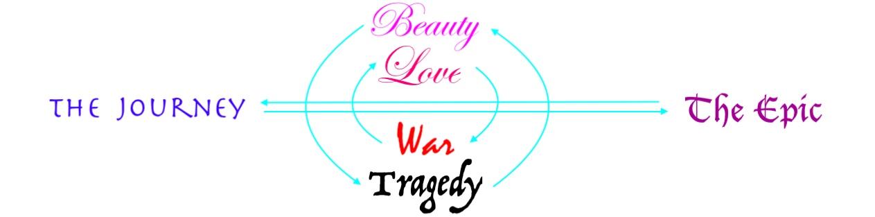 beaty and tragedy arrows.jpeg