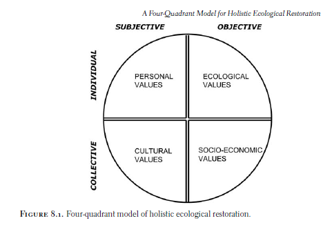 Figure 1. A four-quadrant model of holistic ecological restoration based on Wilbur's generic model (Clewell and Aronson 2007).