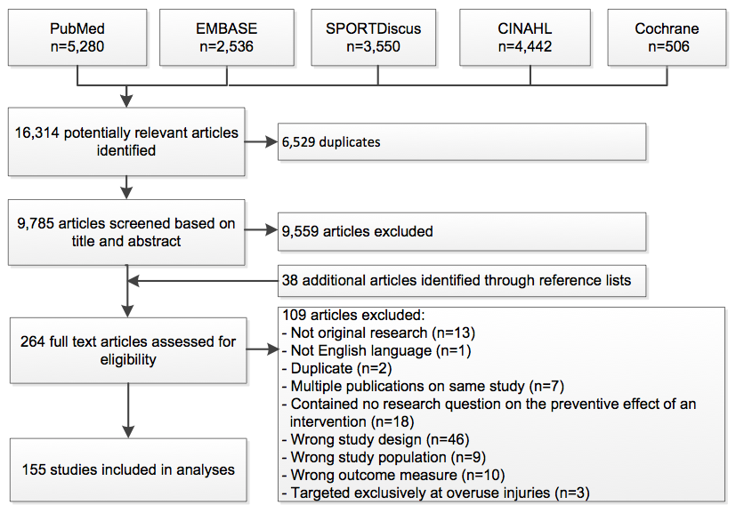 Flow chart of literature search and study selection. CINAHL Cumulative Index to Nursing and Allied Health Literature, Cochrane Cochrane Central Register of Controlled Trials