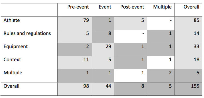 Absolute number of studies reporting the prevention of acute sport injuries categorised by intervention strategy following the modified Haddon matrix, and the proportion of studies with a statistically significant effect.Colour coding indicates the proportion of studies with a statistically significant effect: white <25%; grey 25–75%; dark grey >75%; – no studies