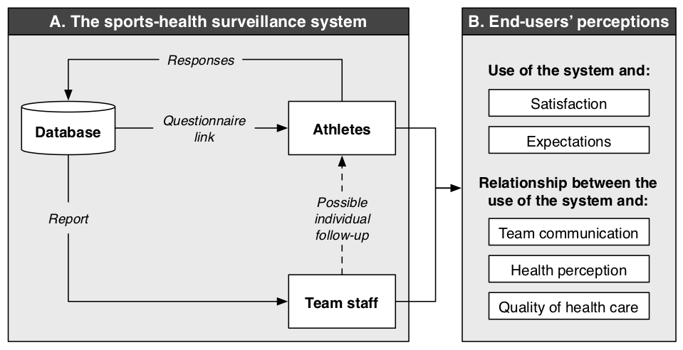 (A) The online sports-health surveillance system workflow (adapted from Clarsen et al). The workflow was completed every 2 weeks for judo and weekly for swimming and volleyball teams. (B) The interview coding framework to investigate end-users' perceptions towards the system.