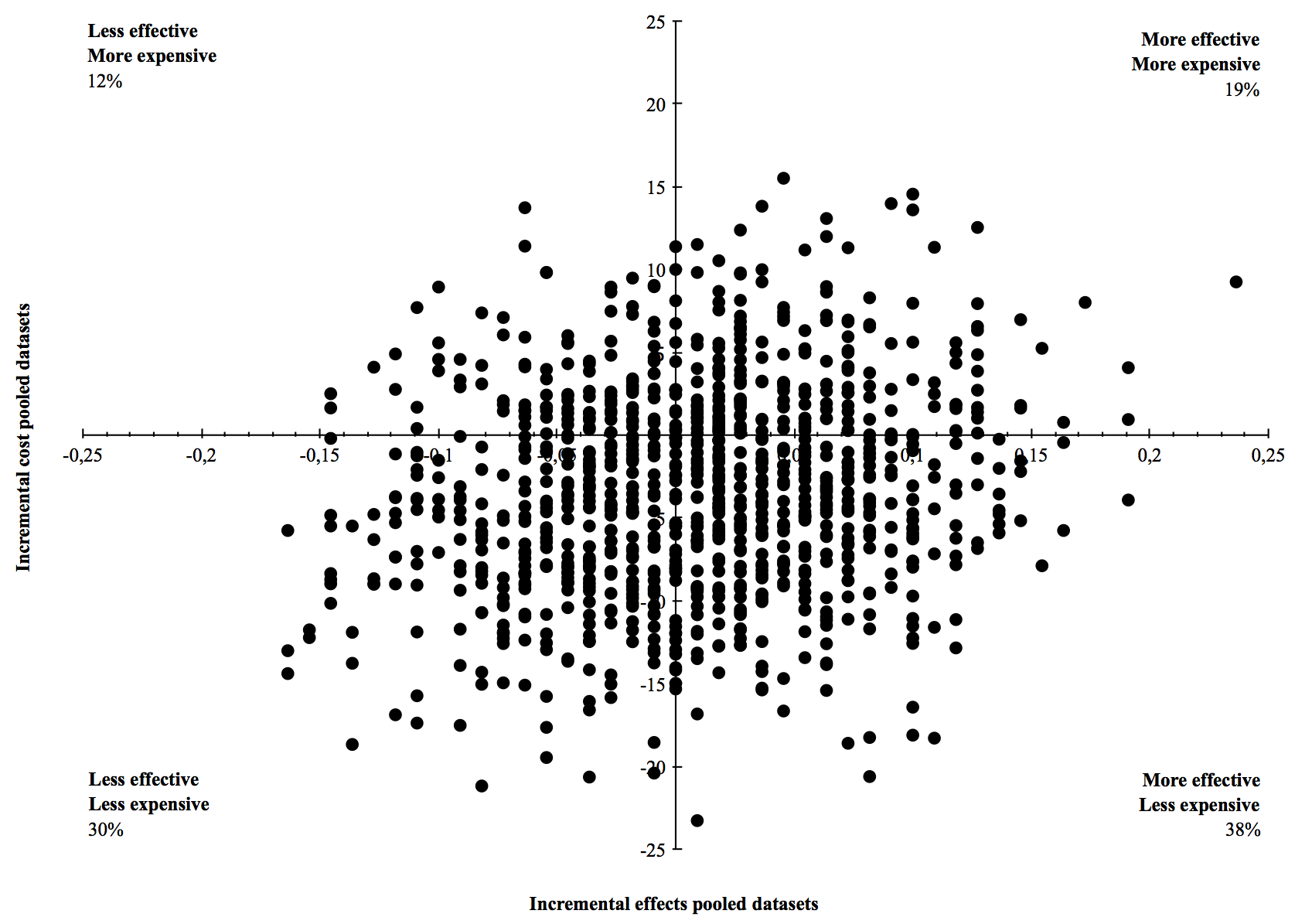 """Cost-effectivenessplane presenting cost-effect pairs estimated using bootstrapping (1,000 samples) for the difference in ankle sprain recurrence risk between the App group and the Booklet group. Each dot represents one bootstrapped cost-effect pair and the difference in costs and effects of the App group compared to the Booklet group. The outcomes of the samples are spread over the four quadrants, with only 38% of the bootstrapped cost- effect pairs in the south-east """"dominant"""" quadrant."""