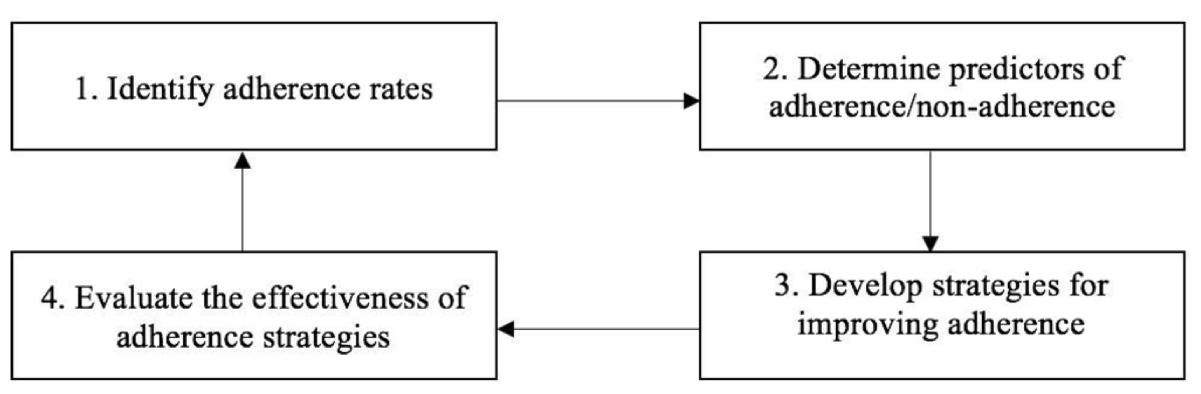 Proposed research framework for the development of effective adherence strategies (adapted from the 'sequence of prevention').