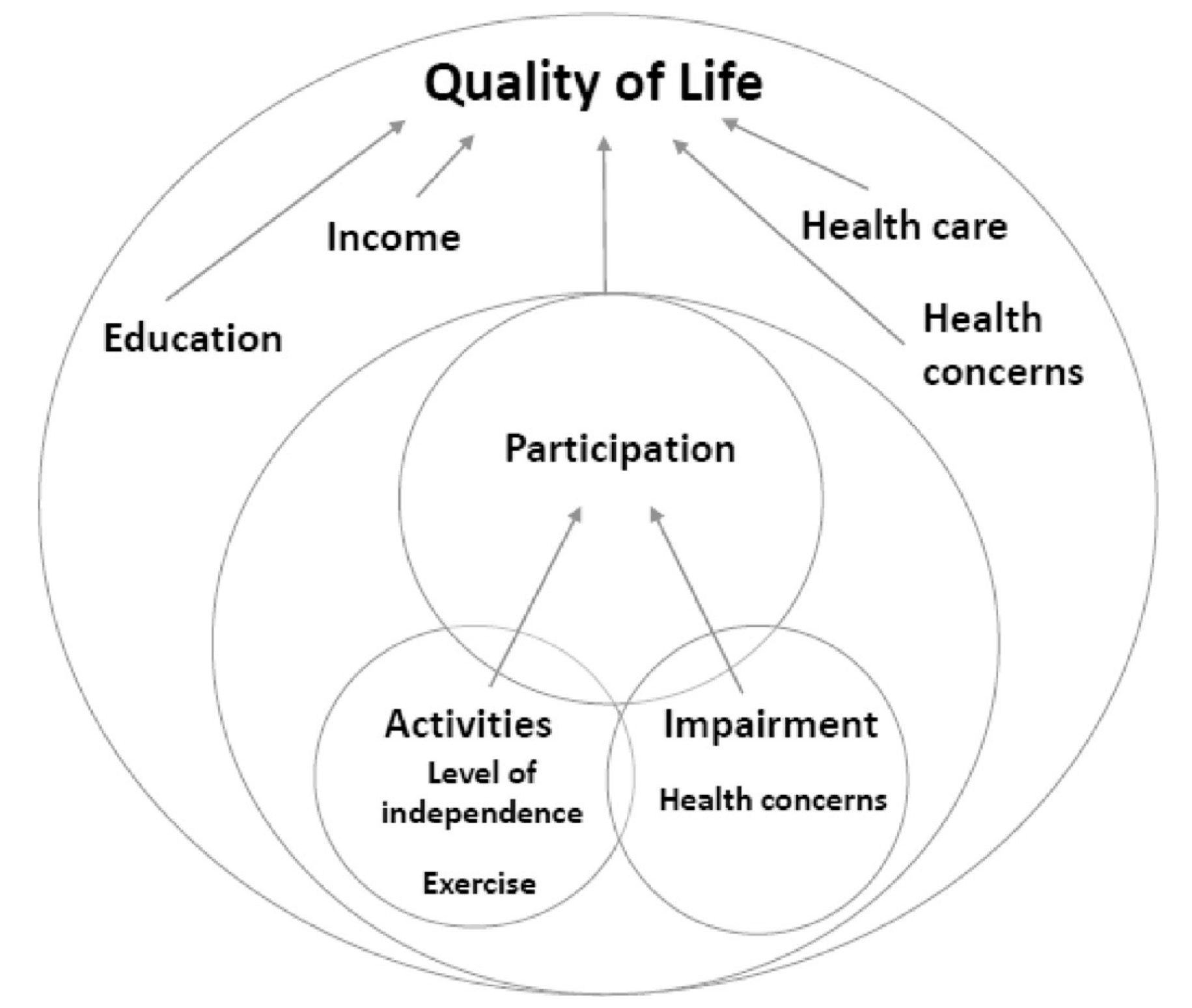 Factors associated with QoL based on the ICF-CR framework.