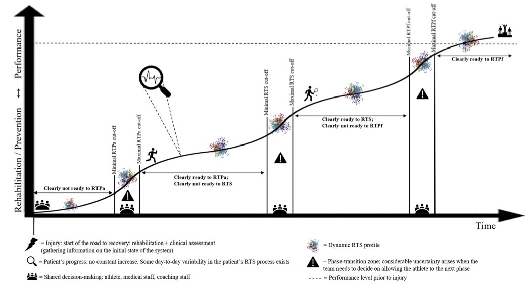 Road to recovery along the RTS continuum. The  x -axis denotes 'time', and the  y -axis denotes the constant field of tension between rehabilitation/prevention and performance along the RTS continuum. While RTPf is a nonlinear process, Fig. 3 depicts a more or less ideal course. The progress curve emerges due to the dynamic RTS profile (see Fig. 2) over time. An example of the interpretation of minimal and maximal cut-offs for RTS decisions can be as follows: athletes with a lower re-injury risk but who are less advanced in their rehabilitation can possibly progress earlier to the next phase, while athletes with a higher re-injury risk could benefit from making further progress in their rehabilitation before being allowed to the next phase. Furthermore, (elite) athletes can benefit from pre-injury load moni- toring since this would yield additional information on the previous state of the system and help in determining goals for rehabilitation, prevention and training.  RTPa  return to participation,  RTS  return to sport,  RTPf  return to performance.
