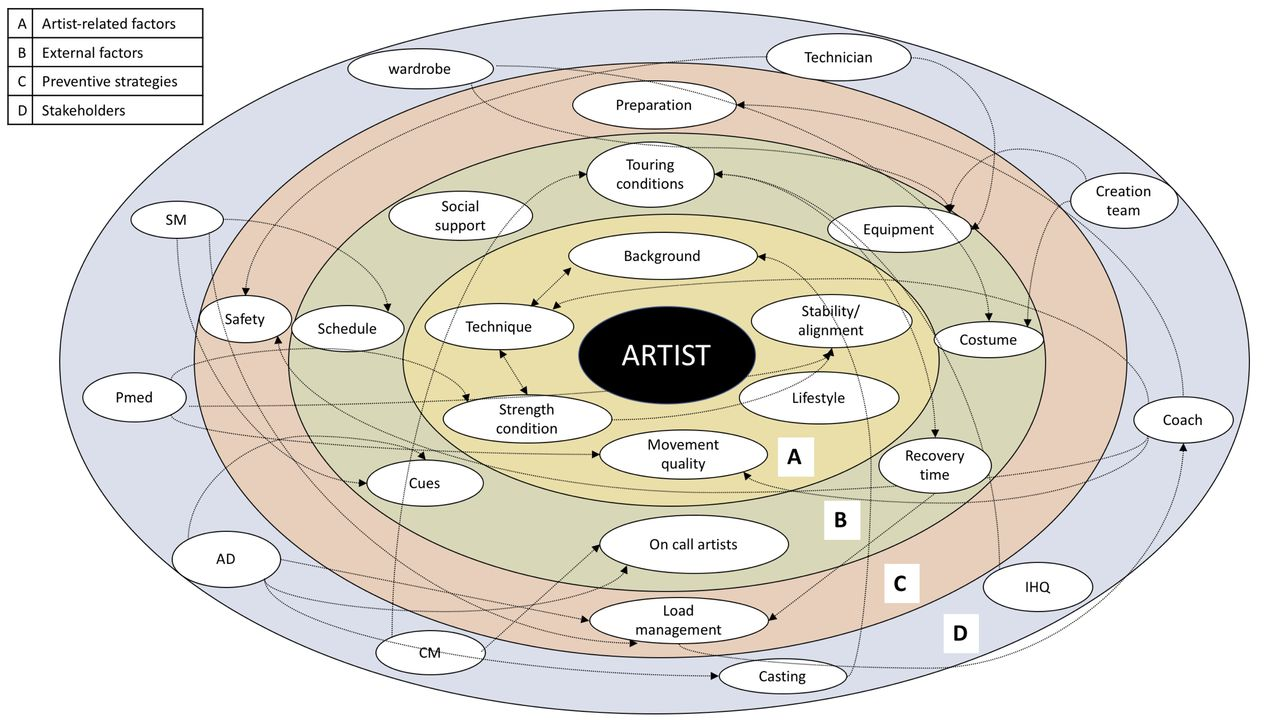 A multilevel system map with factors, strategies and stakeholders in relation to injury and their prevention. Starting at the centre of the map (ie, the athlete) and moving distally; (A) entails artists-related intrinsic injury factors; (B) presents external injury factors; (C) describes the main preventive strategies (eg, load management, safety and preparation) which are driven by the factors from the inner two circles; (D) represents the stakeholders in the system as well as how they connect to the strategies and factors across the multiple levels.