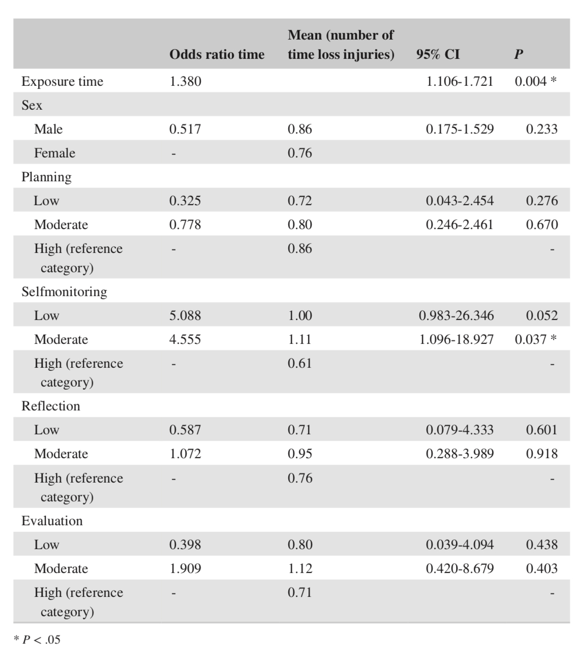 Multiple ordinal regression analysis for the association between self‐regulation skills, sex, and exposure time with time loss overuse injuries
