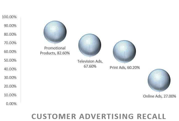 customer advertising recall graph.png