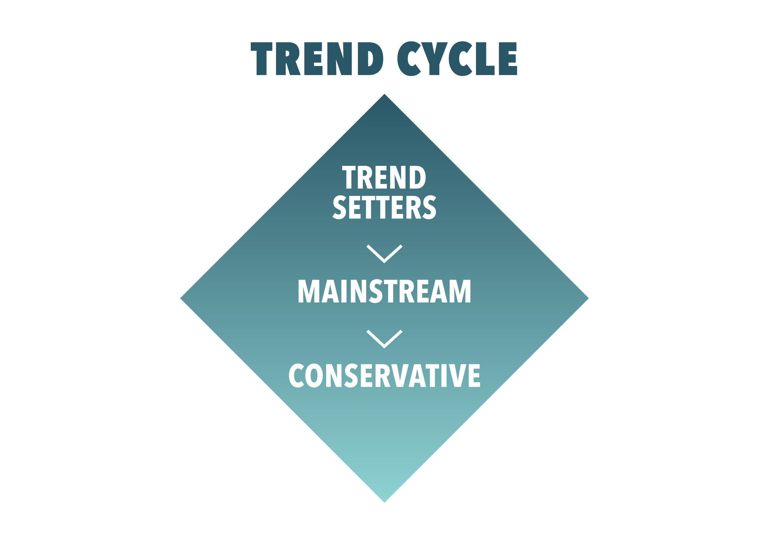 Trend Cycle (Image: ITI)