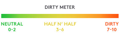 Dirty Meter