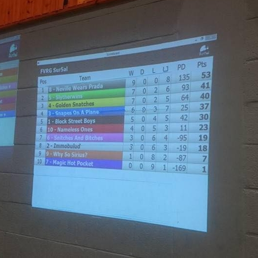 The final scores on the board when all snitches were recaptured. Image courtesy of Sam Skipsey.