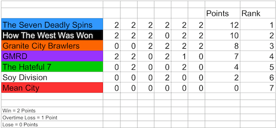 The final team rankings for the day, showing the winners The Seven Deadly Spins.