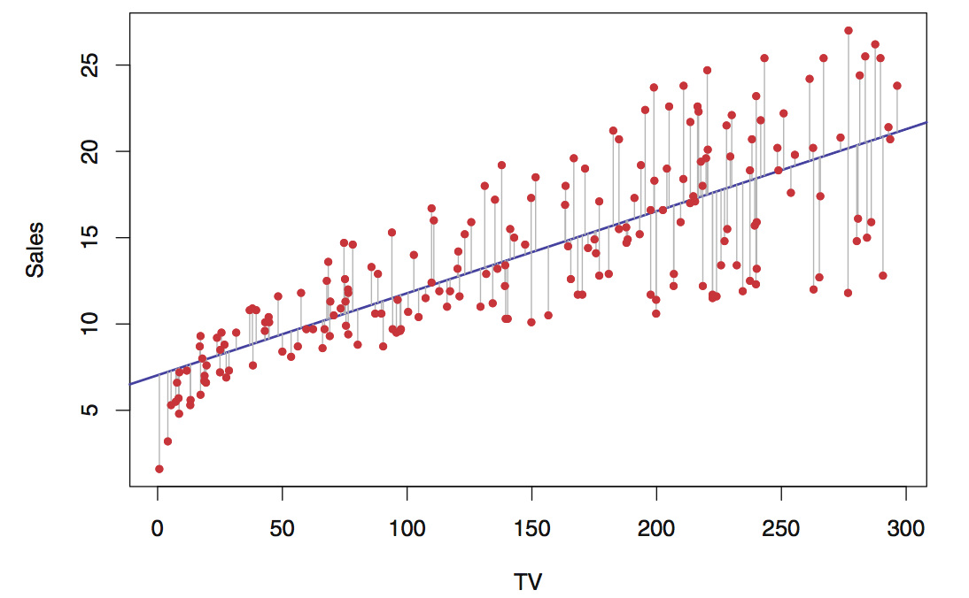 Red dots represent scatter plot of all data. The blue line minimizes average distance from the regression line (represented here by grey lines).
