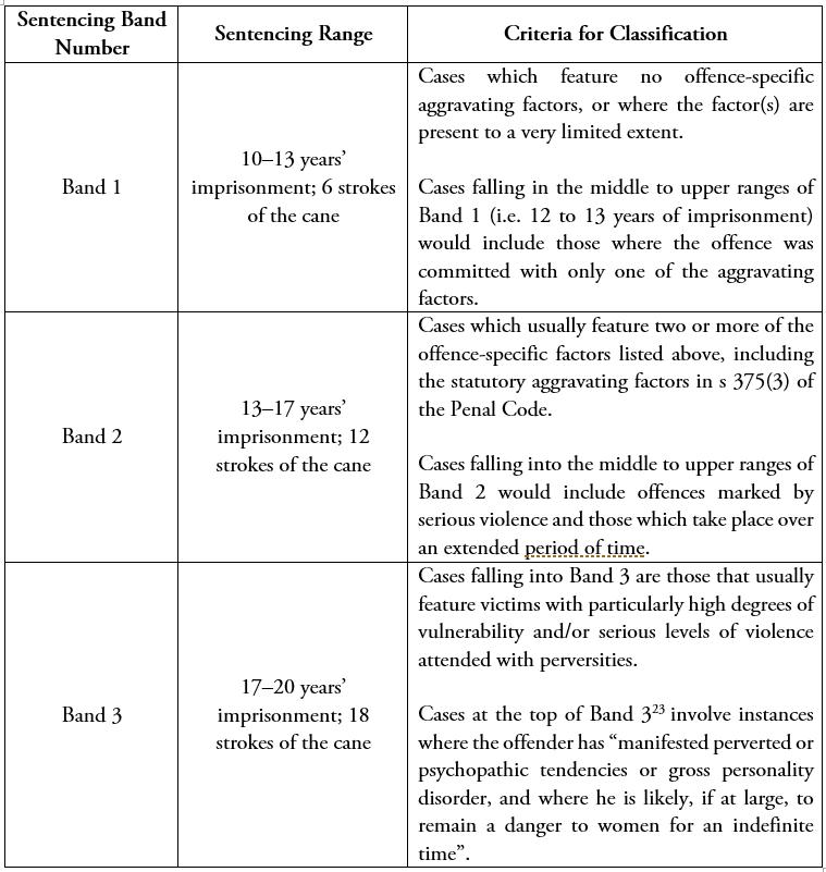 Table_Sentenncing Bands.PNG