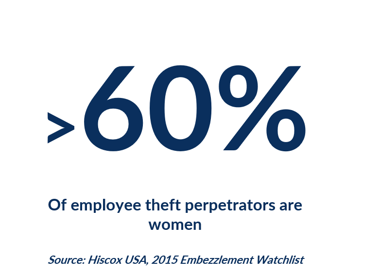 More than 60% of employee theft is perpetrated by women