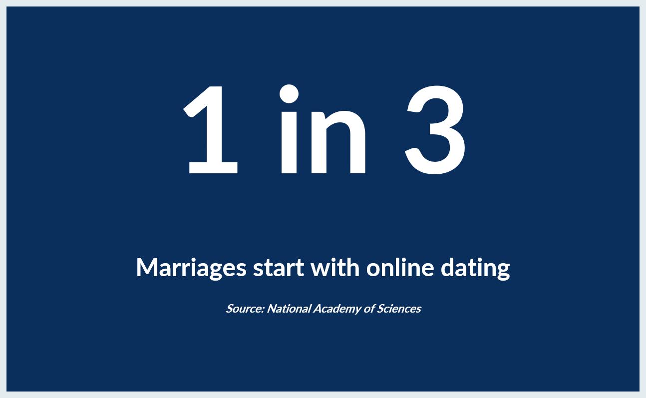 National Academy of Sciences online dating Irlands største online datingside