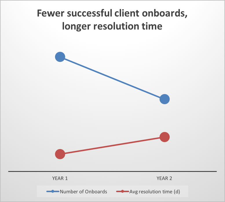 Chart: Fewer successful client onboards, longer resolution time