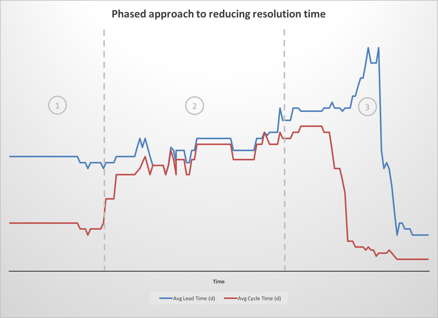 Chart: Phased approach to reducing resolution time