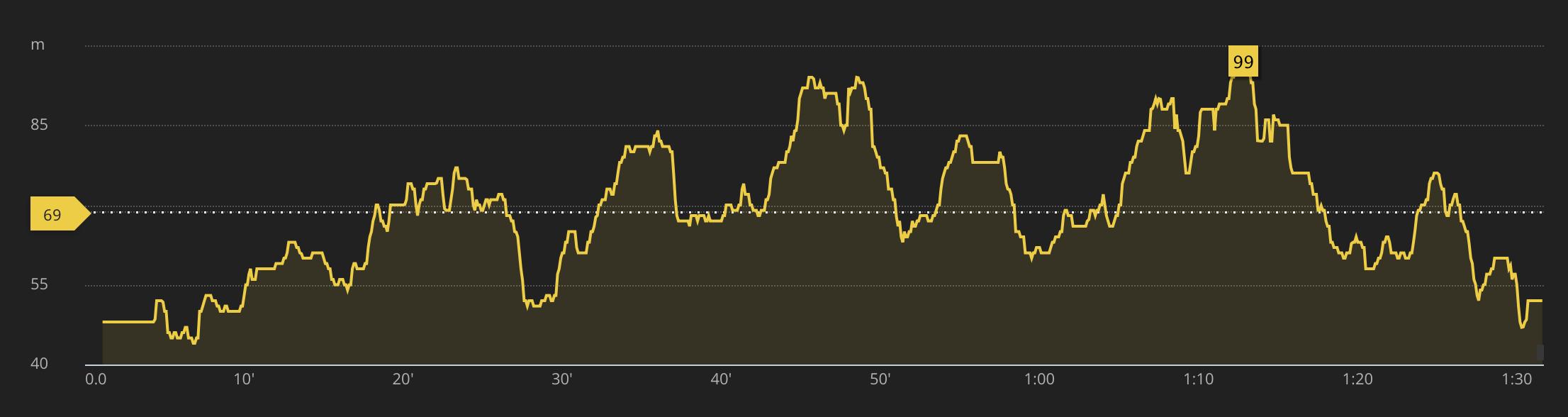 Altitude profile of the 12km route