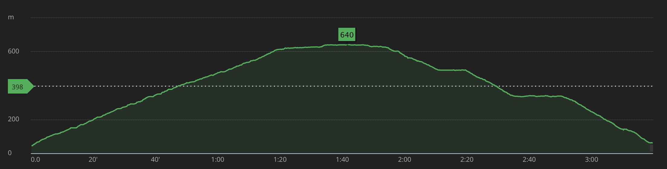 Altitude profile
