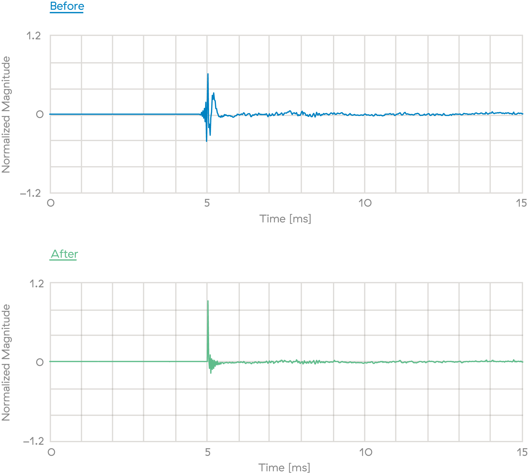 The transient response of a loudspeaker can be understood by examining what happens to a perfect spike-like signal, or impulse, of very short duration when it is played back through the system. The resulting sound pressure signal that reaches the listener's position is called the impulse response.    The upper graph  shows the impulse response of a typical two-way HiFi loudspeaker. The impulse has been smeared out in time by the loudspeaker.  The lower graph  shows the impulse response after Dirac Live room correction has been applied. Clearly, the previously smeared-out sound wave has been restored to a more spike-like one, bearing a much better resemblance to the original impulse.
