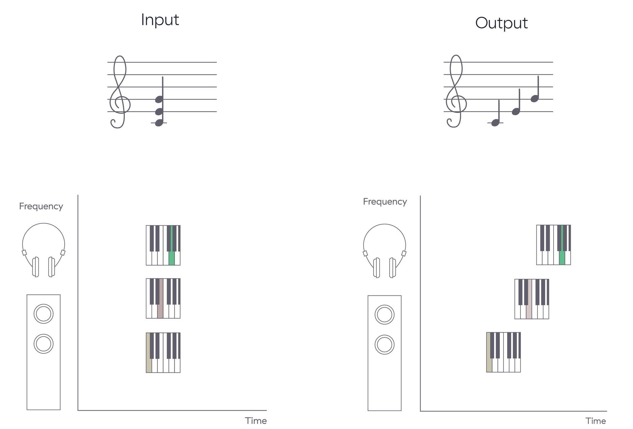 Due to the frequency dependent, time smearing nature of audio systems, musical notes intended to be played back simultaneously become blurred and spread out in time.