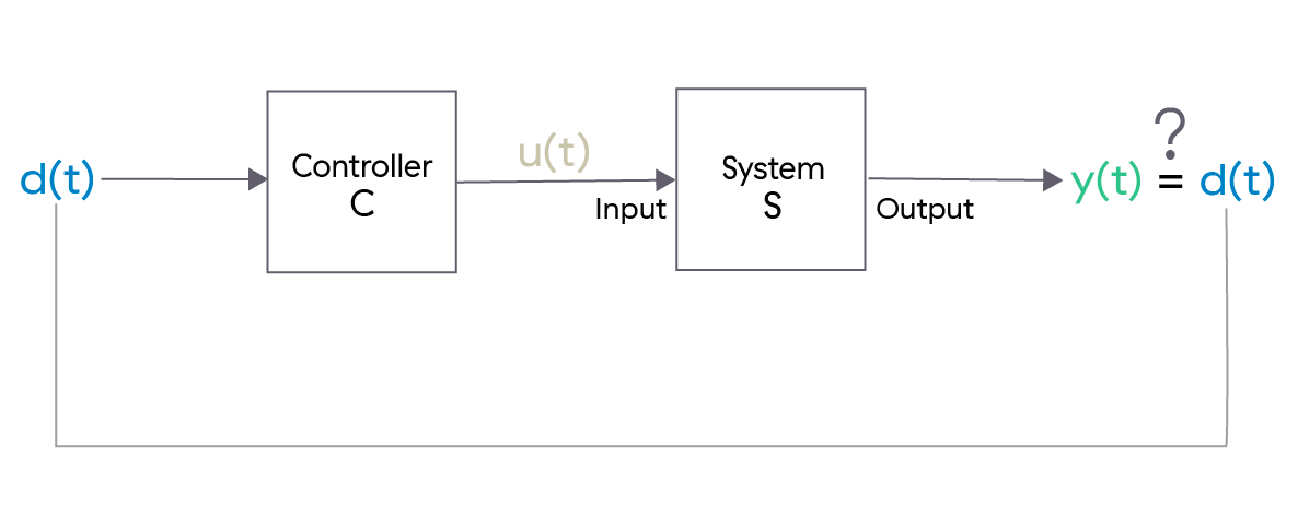 Figure 6: A block diagram abstraction of the system in Figure 5