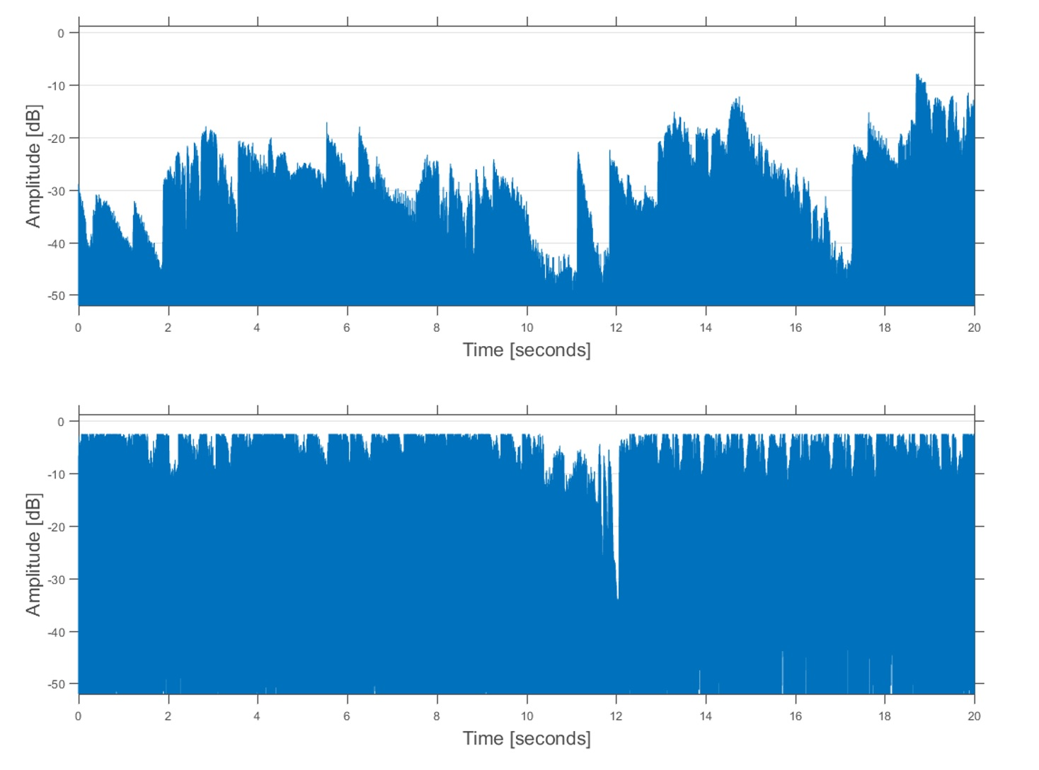 Figure 1: Example of two different audio signals which exhibit a large and a small dynamic range, respectively. In the upper signal there is generally a larger level variation in the amplitude envelope, i.e., a larger dynamic range.