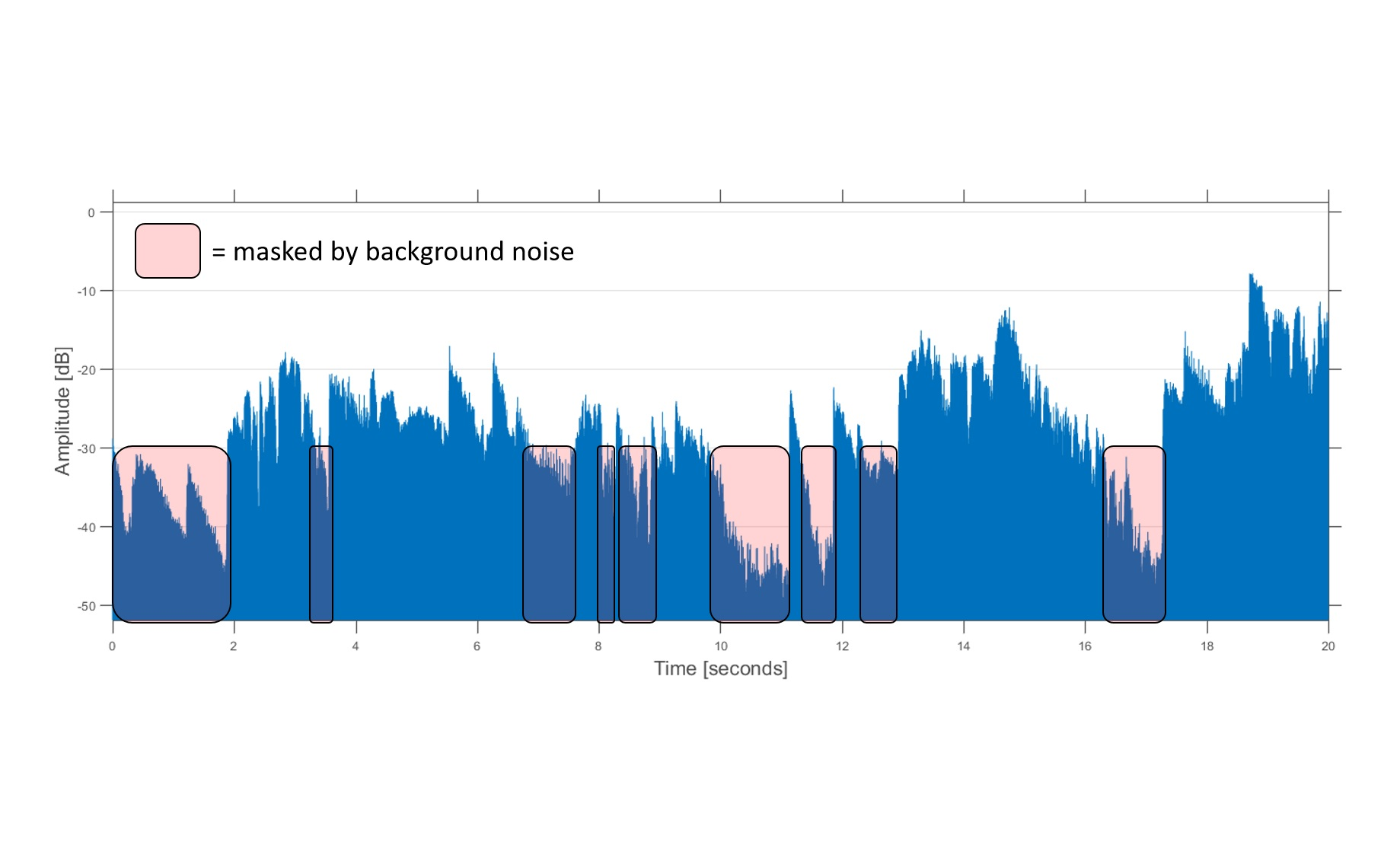 Figure 2: In a high-noise environment, an audio signal with a large dynamic range will be largely masked by the noise, even at maximum volume.