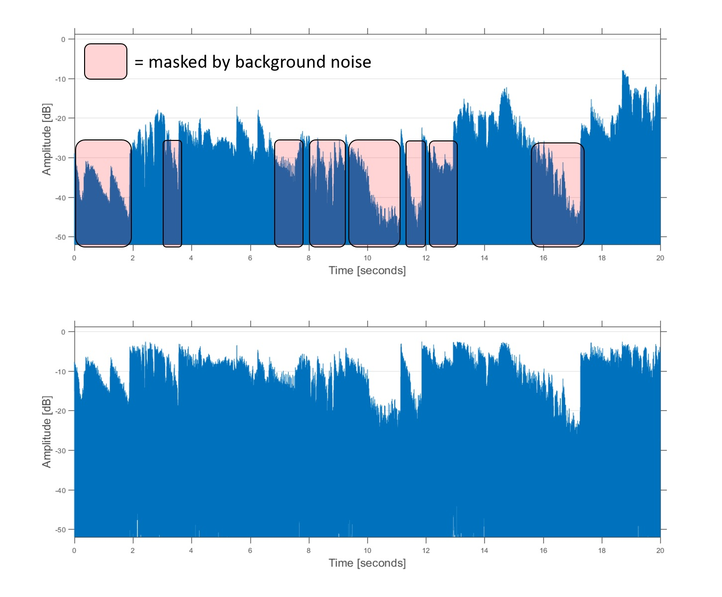 Figure 3: The same audio signal as in the previous figure, before (upper plot) and after (lower plot) dynamic range compression.