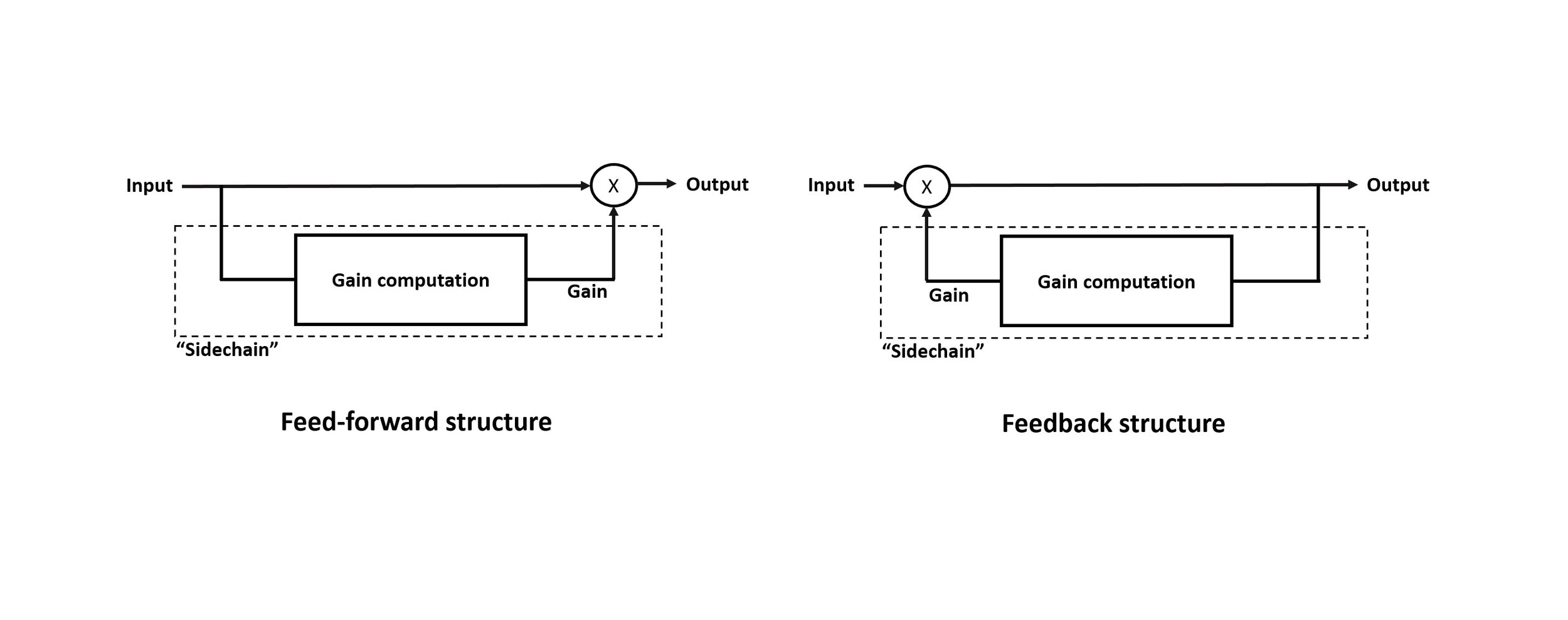 Figure 4: The two basic structures for implementing dynamic range controllers. The processing in the sidechain has been simplified to a single gain computation block for clarity.