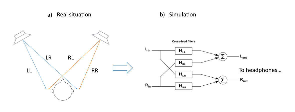 Figures 1a and 1b: a) Illustration of the natural cross-talk that occurs between both speakers and both ears when listening to loudspeakers. b) A cross-feed network for headphone simulation of the cross-talk in Figure 1a.