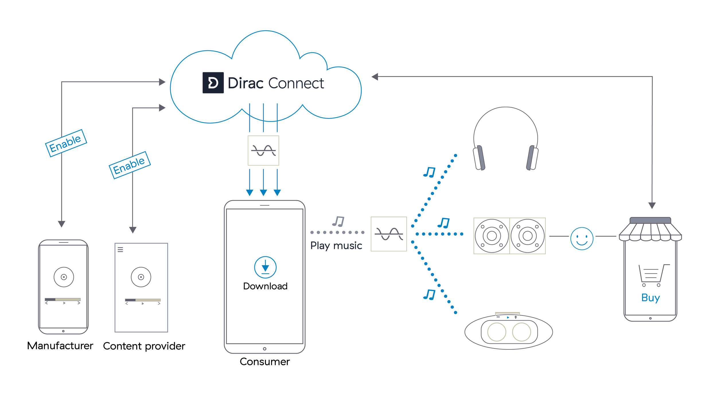 Dirac connect digital sound optimization