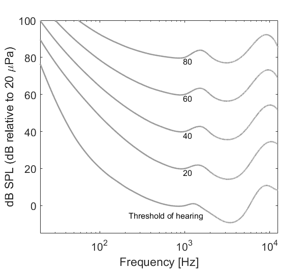 Figure 1: Equal loudness contours (ISO 226-2003)