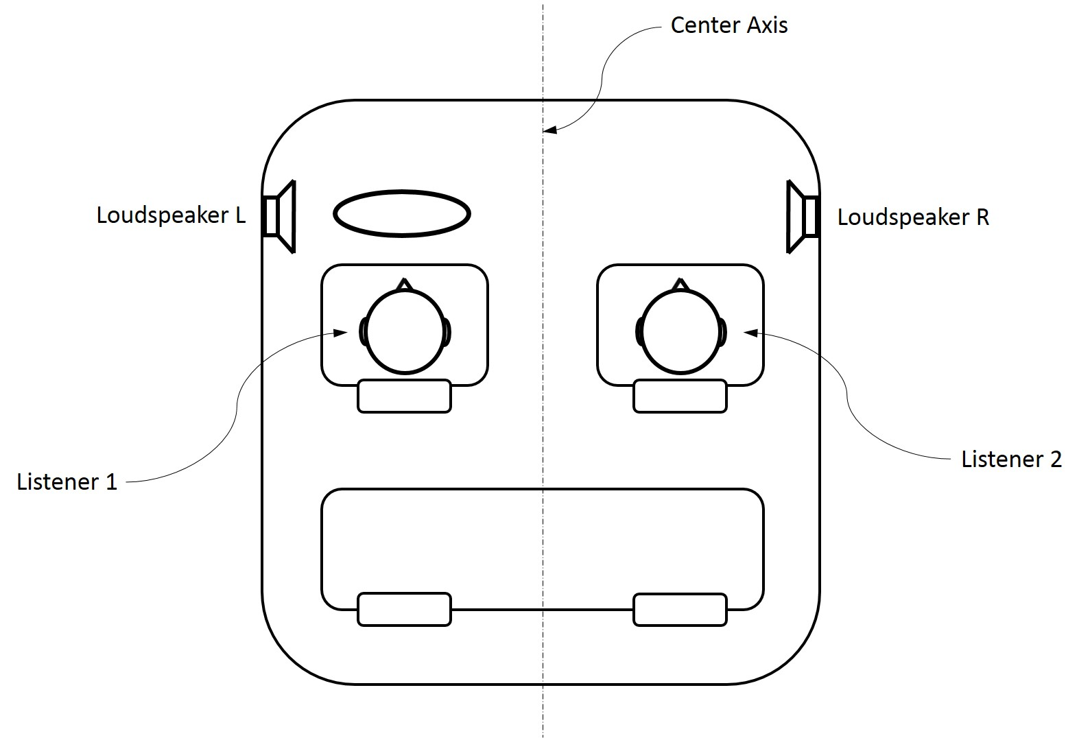 Figure 3: Two listeners in an automobile, sitting to the left and the right of the center axis.