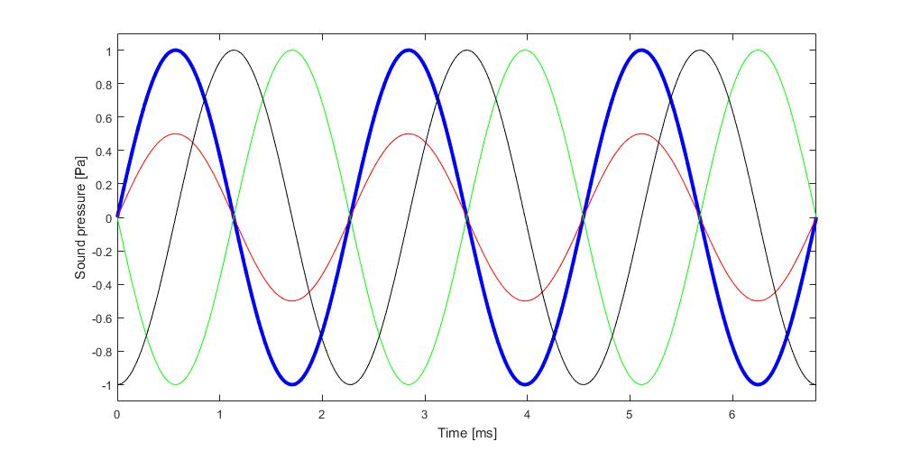 Figure 5: Illustration of phase lag: The red, black and green curves have phase lags of 0, 90 and 180 degrees, respectively, relative to the blue curve.